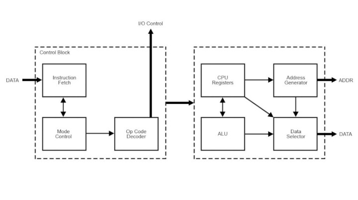 Implementing Mixed Memory Modes on the eZ80 CPU