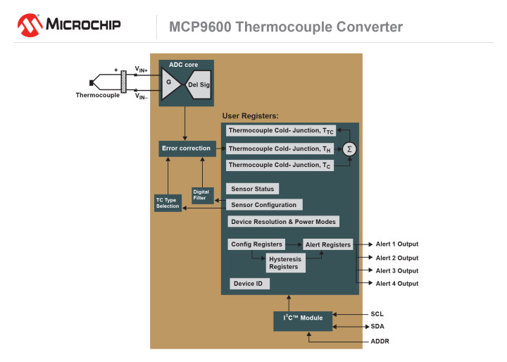 The MCP9600 Thermocouple interface