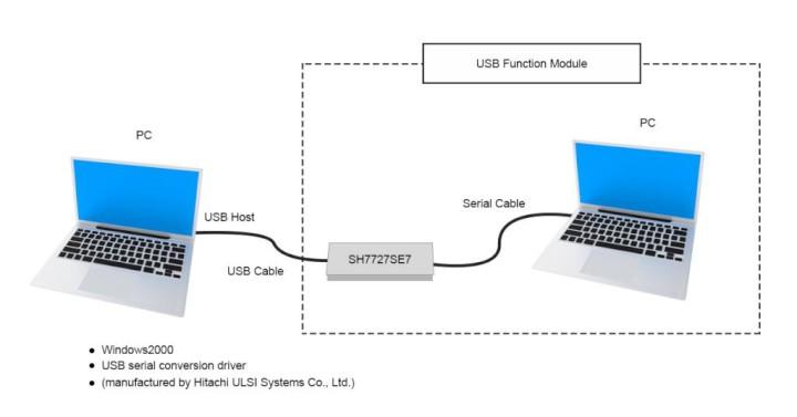 SH7727 USB Function Module USB Serial Conversion