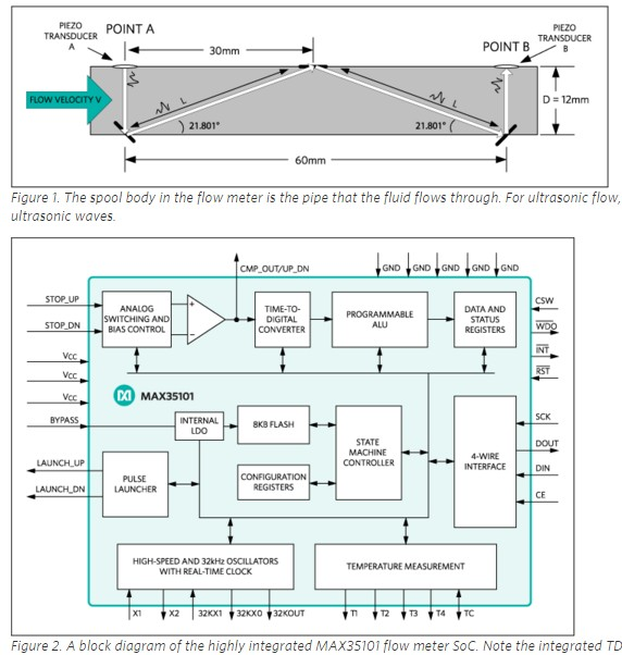 App note: Welcoming water metering into the 21st Century