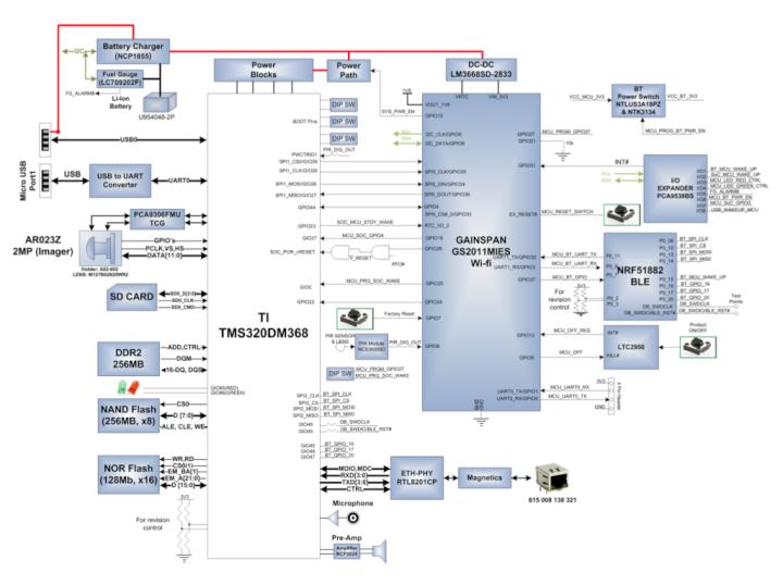 MatrixCam™ Video Development Kit
