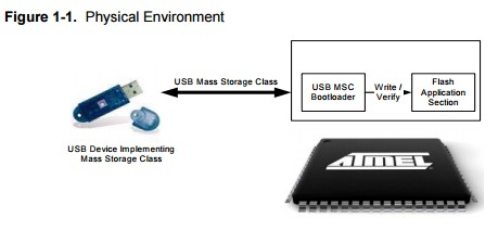 App note:  AVR32 UC3 USB host mass storage bootloader