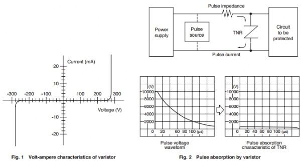 App note: Ceramic Varistors TNR™