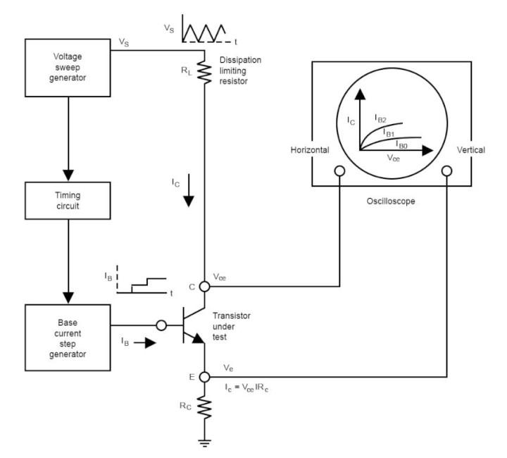 Using BenchVue Software's Test Flow