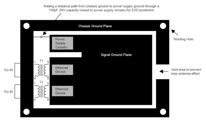 General PCB Design and Layout Guidelines