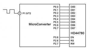 Frequency Measurement Using Timer 2 on a MicroConverter®