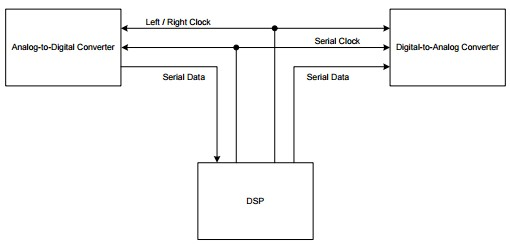 App note: The 2-Channel serial audio interface: A tutorial