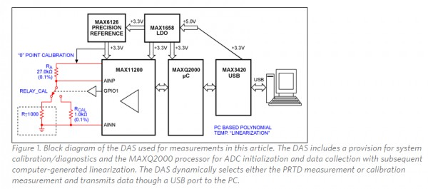 App note: Modern PRTD temperature sensors and high-resolution Delta-Sigma ADCs enable wide range ...