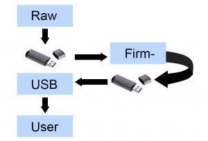 SAM4L USB Host MSC Bootloader with Optional AES