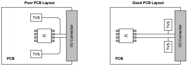 App note: PCB design guidelines that maximize the performance of TVS diodes
