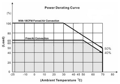 App note: Forced air convection and heat sinking for power supplies