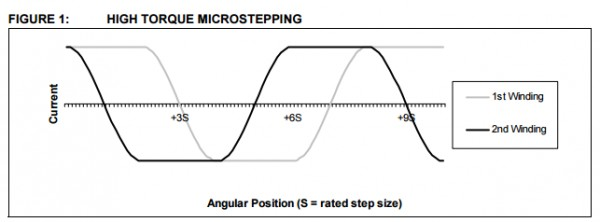 app note  stepper motor control using the pic16f684