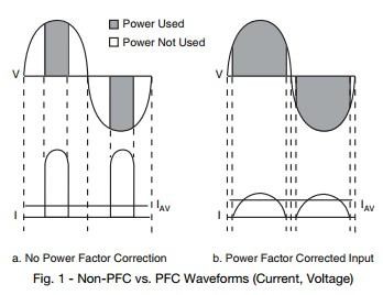 App note: Power factor correction with ultrafast diodes