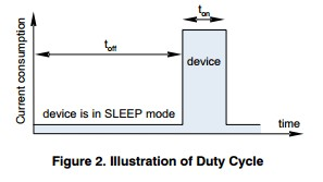 App note: Duty cycle and power optimization