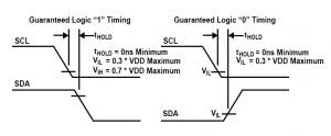 DS75 2-Wire Communication SDA Hold Time Clarification