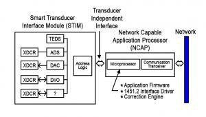 The ADuC812 as an IEEE 1451.2 STIM