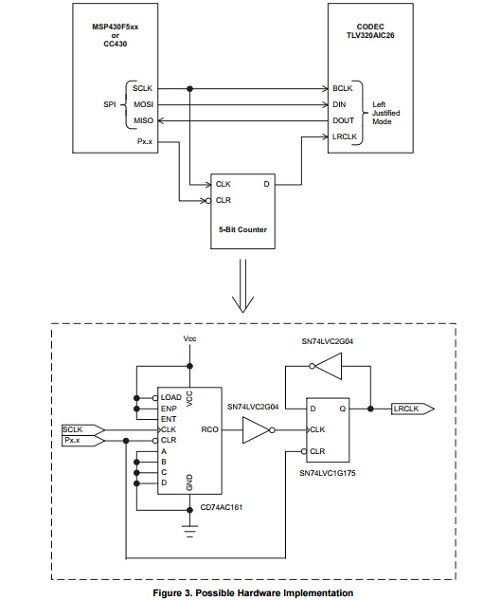 App note: Interfacing an I2S device to an MSP430 device