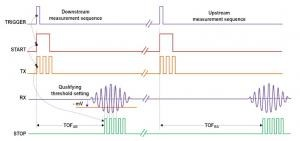 Analog Electronics Design to Improve Performance of Ultrasonic Gas Flow Meter