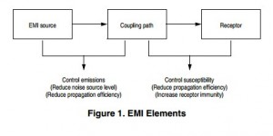 App note: Designing for board level electromagnetic compatibility
