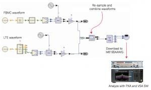 Implementing a Flexible Testbed for 5G Waveform Generation and Analysis