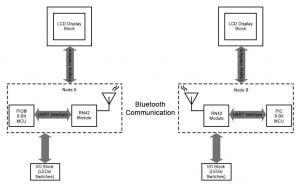 Classic Bluetooth® Communication Using Microchip RN41/42 Module and 8-bit PIC® Microcontroller