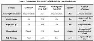 App note: Using Cymbet™ EnerChip™ batteries instead of coin cells and super capacitors