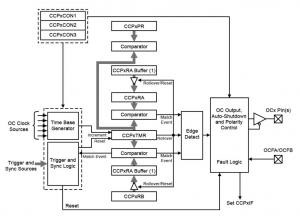 Extending the Functionality for Low-Cost Motor Control Applications