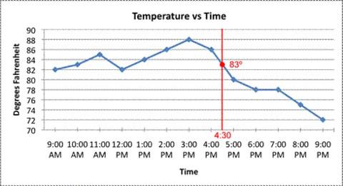 Skill Sunday: Graphing Data From Arduino