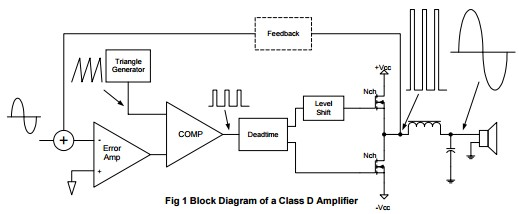 App note: Class D audio amplifier basics