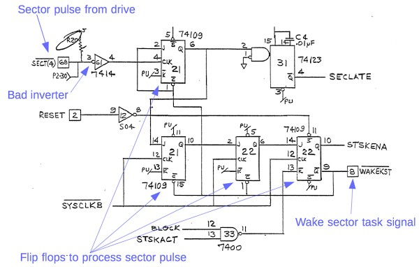 Schematic from the Xerox Alto's disk controller card. This circuit processes sector pulses from the disk drive and generates signals to wake up the microcode sector task.