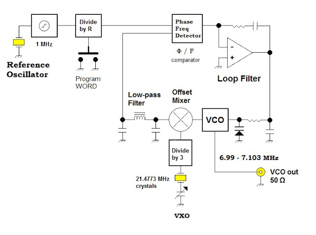 VXO — based PLL Frequency Synthesizer for 7 MHz 28