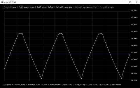 Build Your Own Oscilloscope!