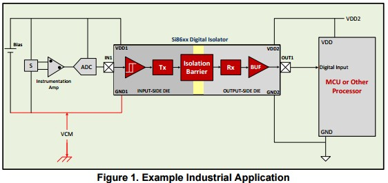 App note: High-speed level shifting using Si8XXX isolators