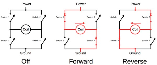 An H bridge circuit is used to drive the vibration coil. This allows the coil to be off or energized in either direction. Four switches (MOSFET transistors) are used in the H bridge.