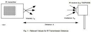 App note: General overview of IR transmission in free ambient