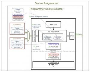eFUSE Programming on a Device Programmer