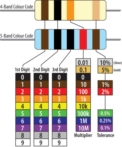 Skill Sunday: Reading Resistor Colour Codes