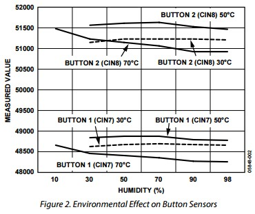 App note: Environmental compensation on the AD7142: The effects of temperature and humidity on c ...