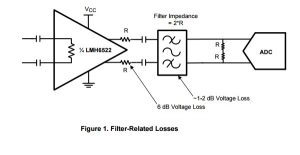 App note: Between the Amplifier and the ADC – Managing filter loss in communications systems
