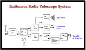 Introduction and block diagram of all the modules  — Jupiter Modular Receiver