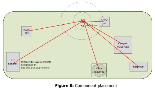 App note: Magnetometer placement in mobile devices