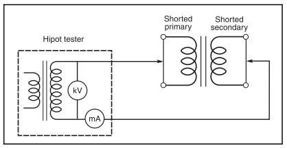 App note: Hipot testing of magnetic components
