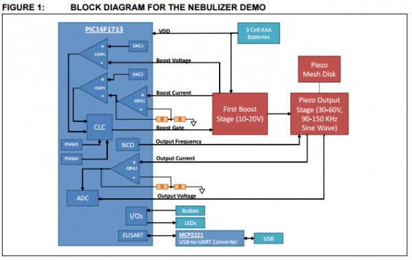 App note: Vibrating mesh nebulizer reference design