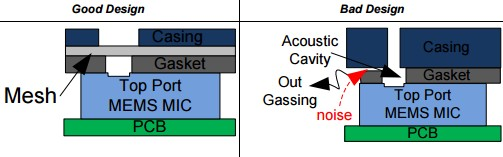 App note: General design considerations for MEMS microphones