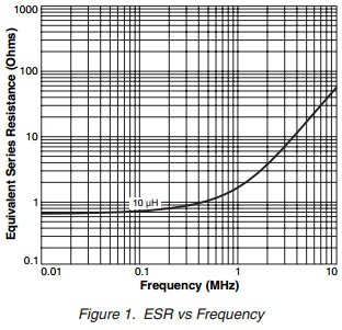 App note: Inductor performance in high frequency DC-DC converters