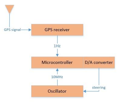 GPS Disciplined Oscillator review and teardown 16