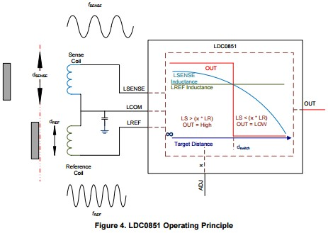 App note: LDC0851 quick-start guide