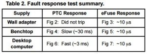 App note: Advantages of eFuses versus PTC resettable fuses