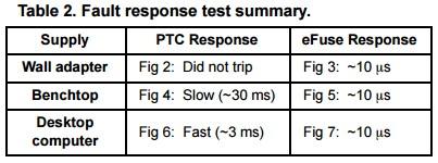 App note: Advantages of eFuses versus PTC resettable fuses