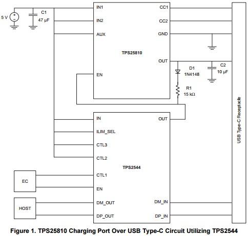 App note: TPS25810 Charging Port Over USB Type-C™